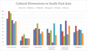 Cultural Dimensions and Their Impact on Business Growth in South-East Asia